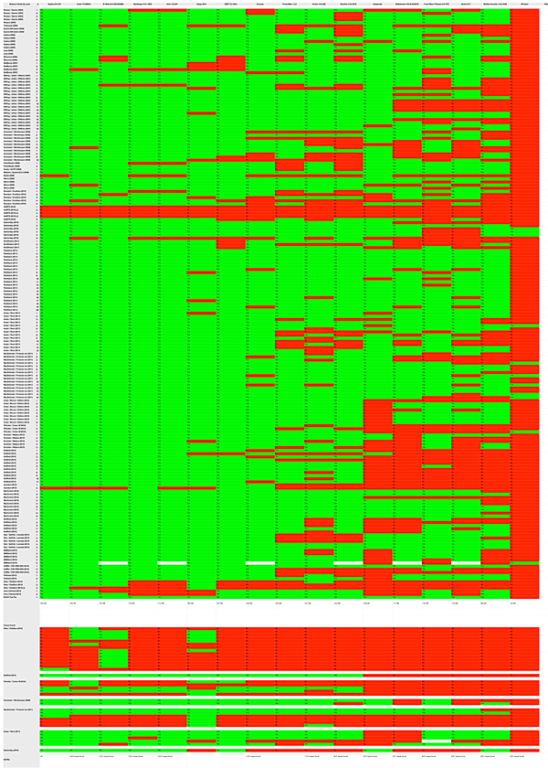 A partial list of current antivirus applications for Mac and their detection rates. Note the column with the most red in it is XProtect.
