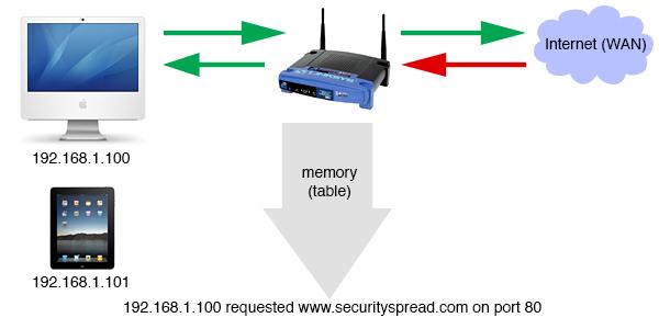 Basic NAT firewall functionality