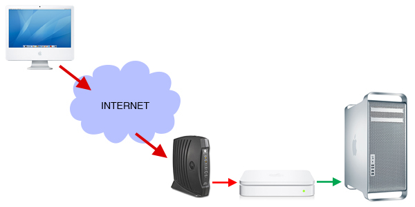 An AirPort Extreme to provide me with security and allow more than one device onto the internet